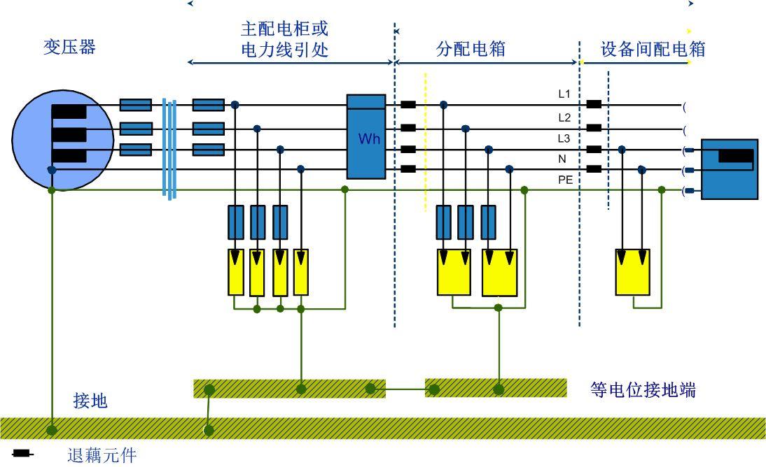 TTS-coaxb-TV/S同軸視頻防雷器寧夏